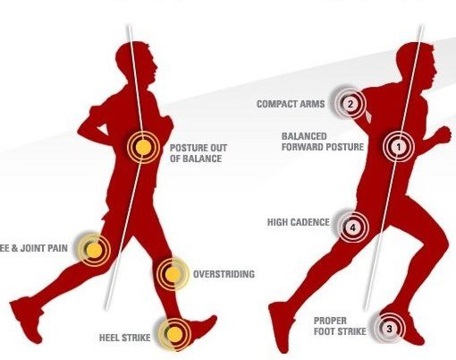 la corretta tecnica per correre migliorando le prestazioni e riducendo gli infortuni